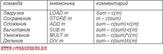 Генерация кода в компиляторах
