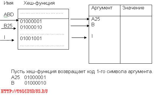 Организация информационных таблиц транслятора с хеш-адресацией