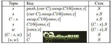 Оптимизация КАМ-вычислений