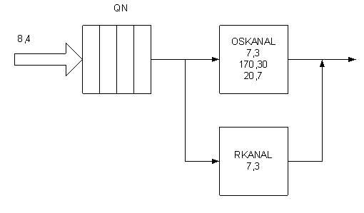 Структурная схема модели.