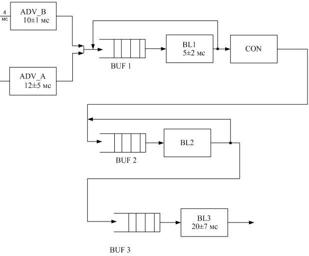 Схема модели в виде системы