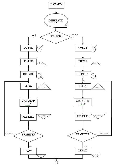3.2 Блок-схема программы