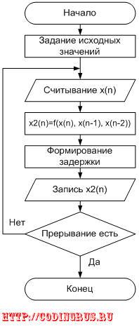 Алгоритм работы ЦВМ
