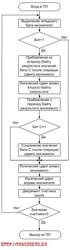 Схема алгоритма подпрограммы умножения