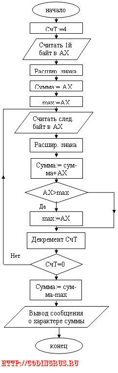 Блок-схема нахождения суммы