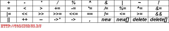 Перегрузка функций и операторов