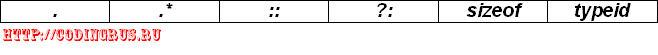 Список операторов, для которых запрещена перегрузка
