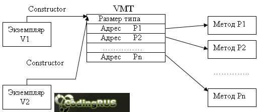 В таблице динамических методов класса хранятся индексы и адреса только тех