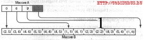 Представление непостоянного массива с помощью нумерации связей