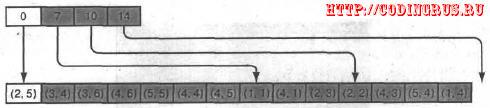 Добавление точки при линейном представлении