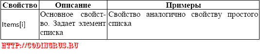 <br /> <b>Таблица 5.5.