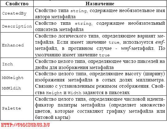 Некоторые свойства класса TMetafile