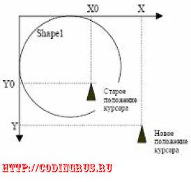 Положение курсора мыши в координатной системе объекта