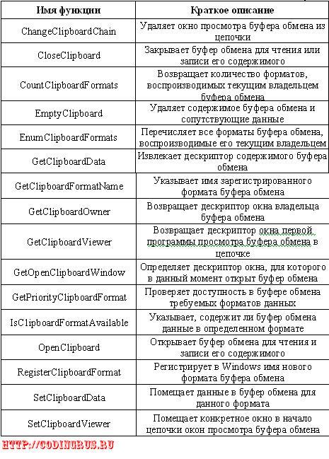 системные функции для работы с буфером обмена