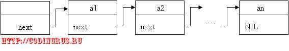 Абстрактные типы данных. Реализация списка с использованием указателей (в динамической памяти)