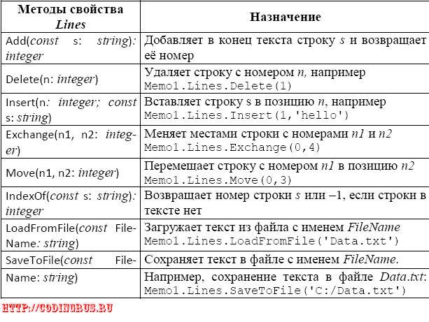 Методы свойства Lines