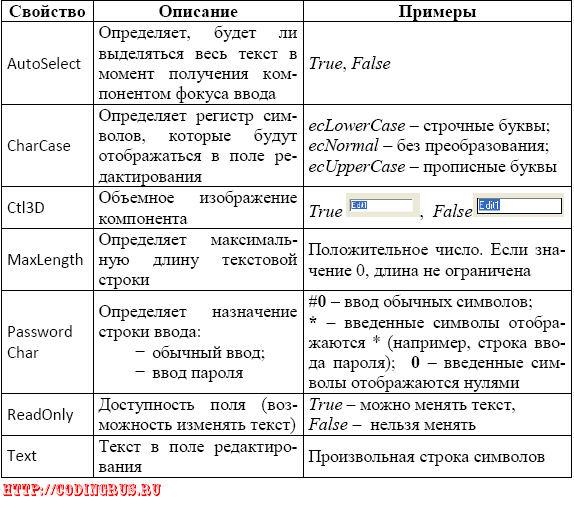 Компонент поле редактирования