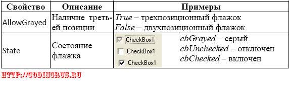 Свойства компонента CheckBox
