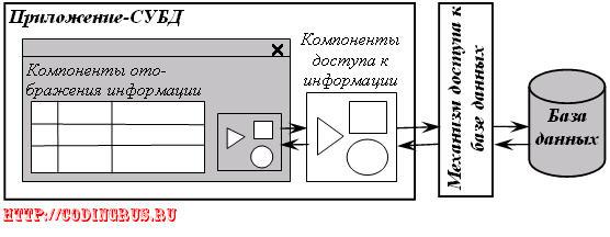 Движение информации от базы данных к приложению