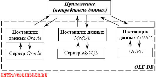 Движение информации между приложением и БД при использовании OLE DB