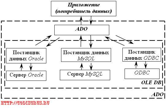 Движение информации между приложением и БД при ис-пользовании ADO