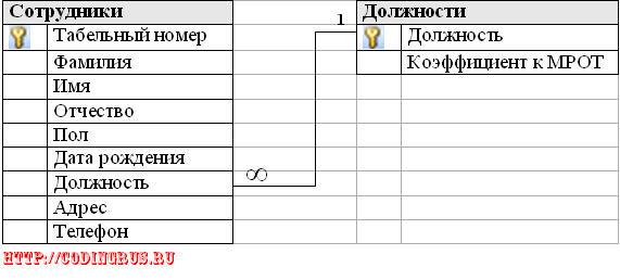 Схема БД Персонал магазина