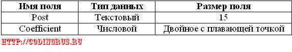 Характеристики таблицы Должности