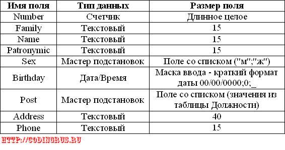 Характеристики таблицы Сотрудники
