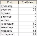 Данные таблицы Должности