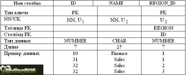 Пример создания таблицы (Oracle 7/8)