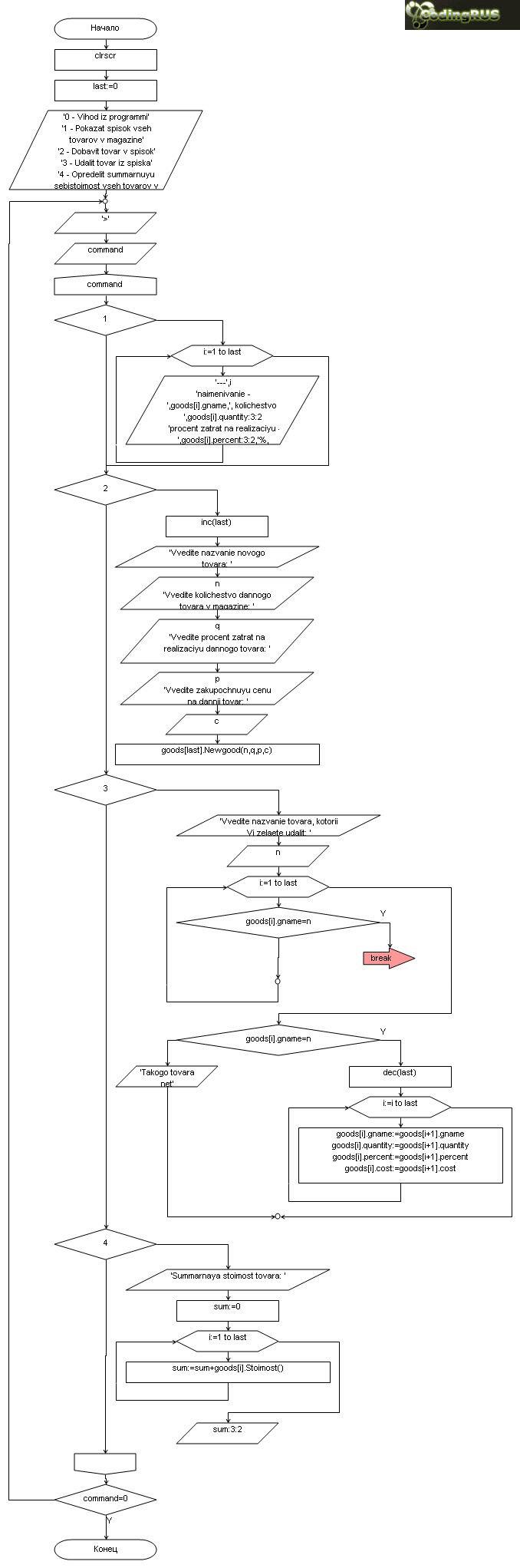 Блок схема реализации с массивом