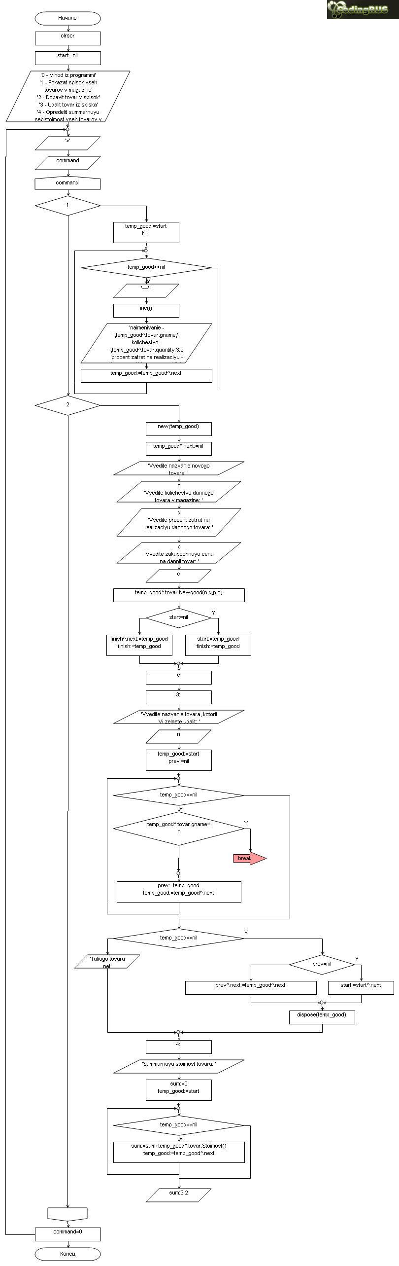 Описать объект, включающий заданные поля и методы
