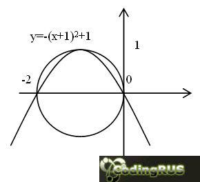 Даны вещественные числа X и Y. Определить принадлежит ли точка с координатами (X,Y) заштрихованной части плоскости