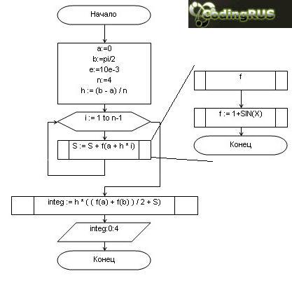 Блок схема: Вычисление