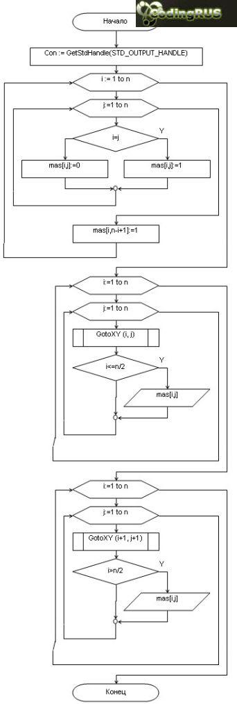 Блок схема программы
