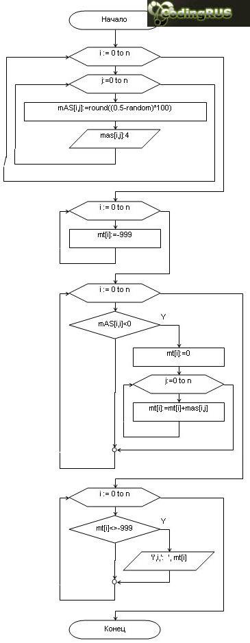 Найти суммы элементов тех столбцов, которые имеют отрицательный элемент на пересечении с главной диагональю матрицы