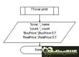 Описать объект, включающий заданные поля и методы. Написать программу, которая создает  объект и тестирует его методы