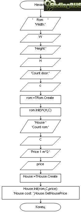 Разработать и реализовать диаграмму классов для описанных объектов предметной области, используя механизмы композиции