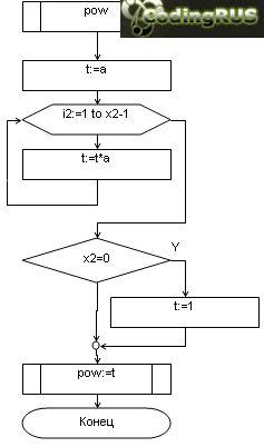Вычисление суммы ряда