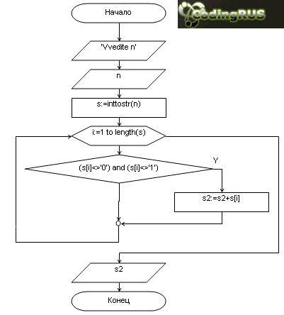 Блок схема: Из записи числа