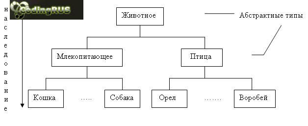 Иерархия объектов при ОО