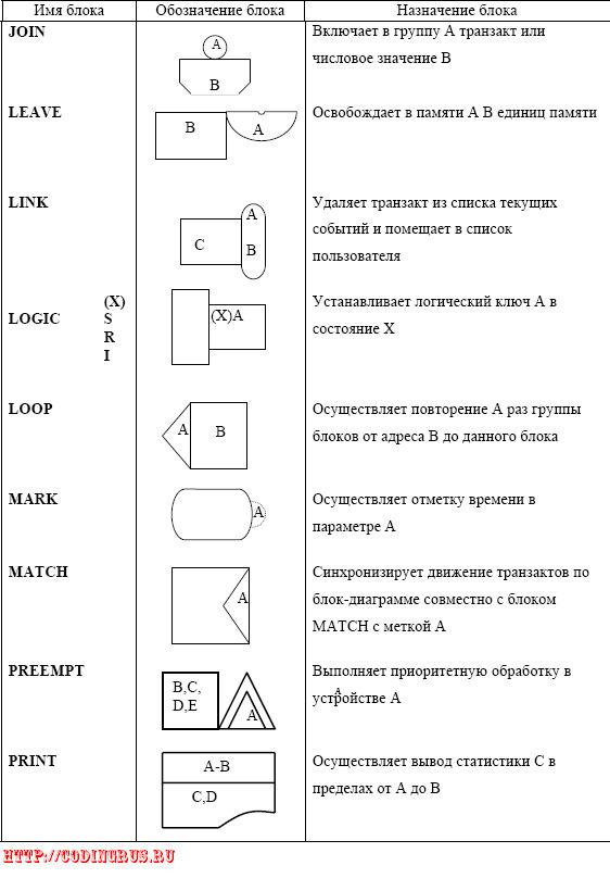 Блок-диаграммы (блок-схемы) на