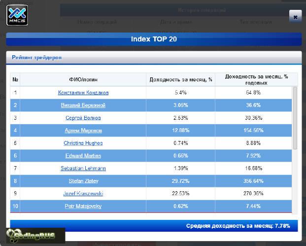 Отчет по доходам на памм счетах. Март 2014