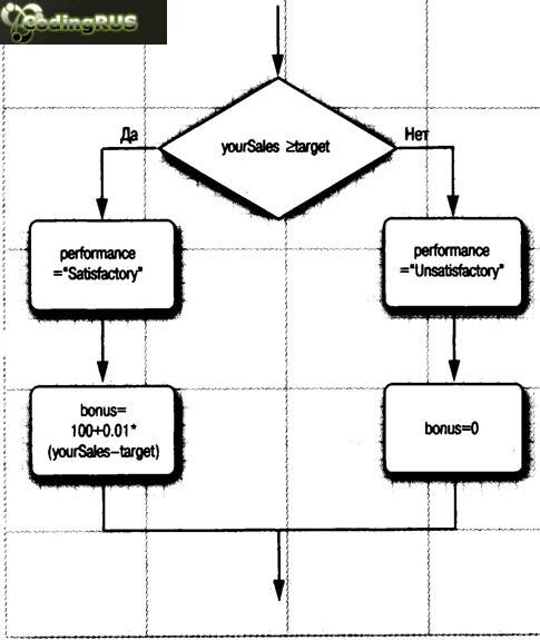 Блок-схема, иллюстрирующая