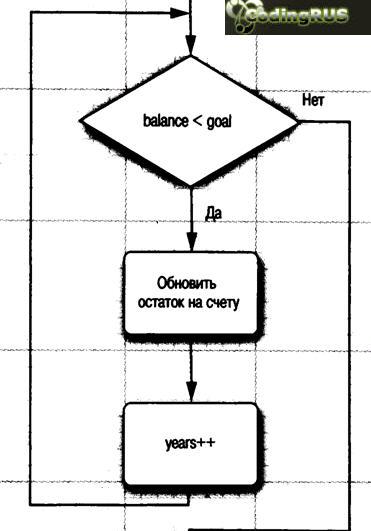 цикла while. Блок-схема