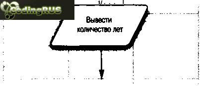 Блок-схема, иллюстрирующая принцип действия оператора цикла while