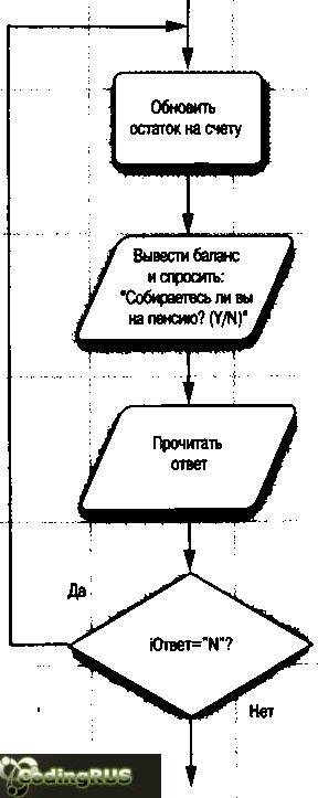 лок-схема, поясняющая принцип действия оператора do-while