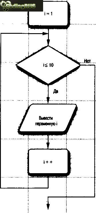 Блок-схема, поясняющая порядок выполнения оператора цикла for