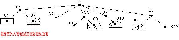 Поиск решения на графах И/ИЛИ