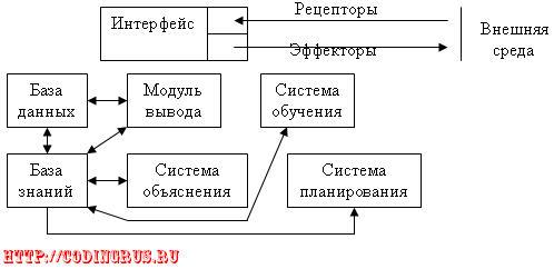 Типовая структура СИИ, основанная на знаниях